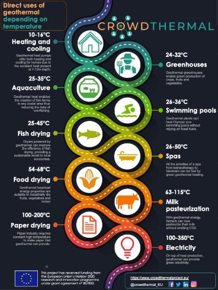 Infografía sobre los usos de la geotermia (CROWDTHERMAL)