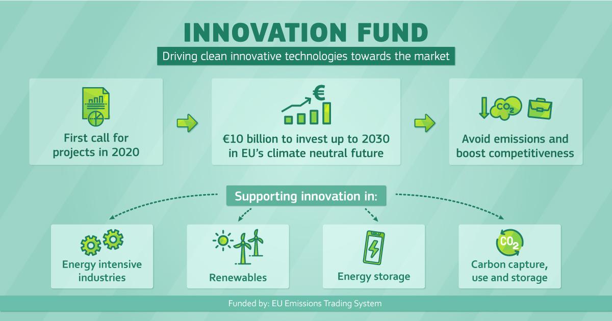 La Comisión Europea anuncia la apertura de la primera convocatoria del Fondo de Innovación